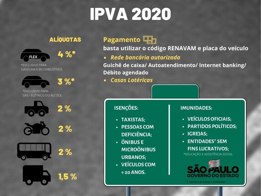 Qual é o Valor da Parcela do IPVA 2020
